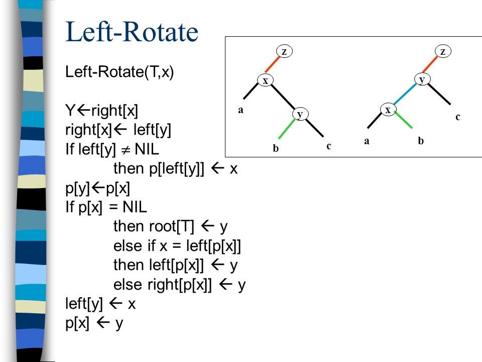 Left-Rotate Left-Rotate(T,x) Yright[x] right[x] left[y]